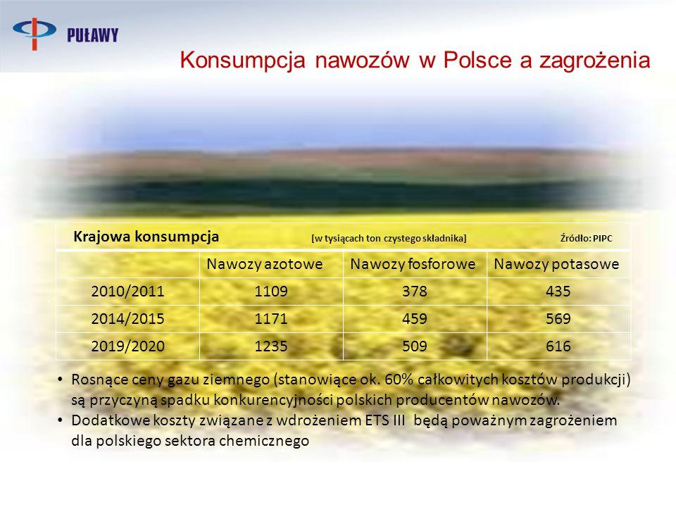 Konsumpcja nawozów w Polsce a zagrożenia. Rosnące ceny gazu ziemnego (stanowiące ok. 60% całkowitych kosztów produkcji) są przyczyną spadku konkurency