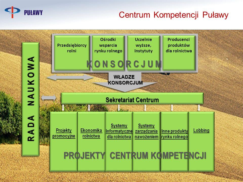 PROJEKTY CENTRUM KOMPETENCJI Centrum Kompetencji Puławy