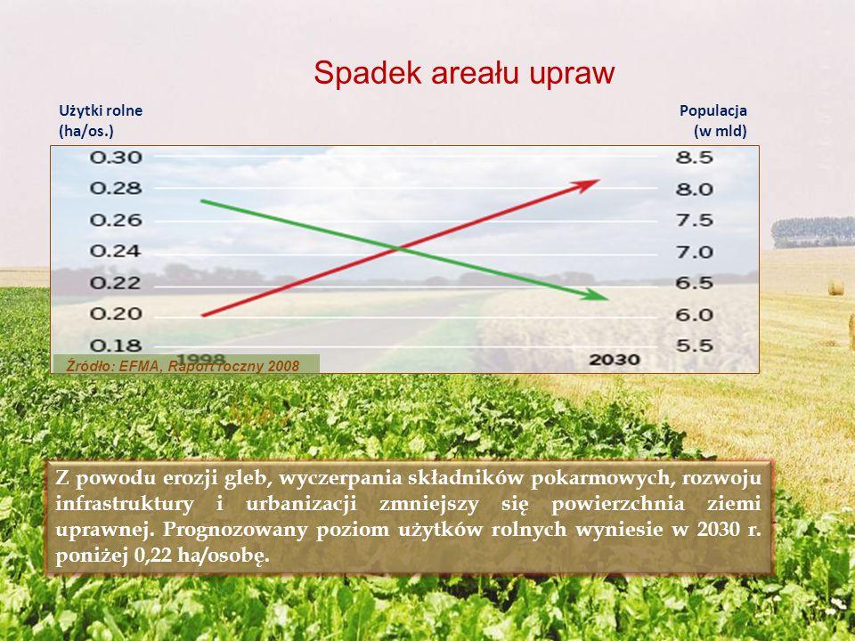 Źródło: EFMA, Raport roczny 2008 Z powodu erozji gleb, wyczerpania składników pokarmowych, rozwoju infrastruktury i urbanizacji zmniejszy się powierzc