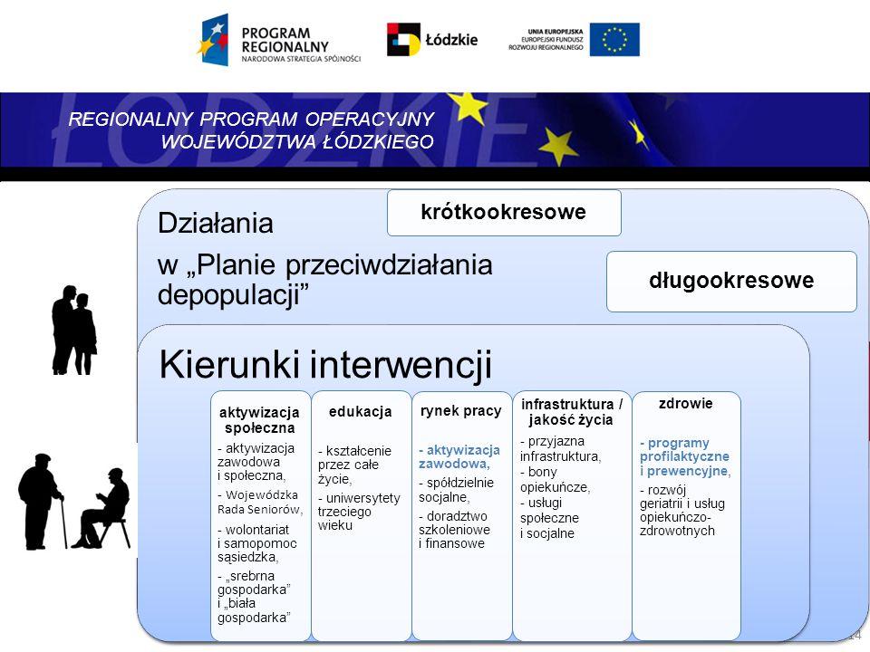 REGIONALNY PROGRAM OPERACYJNY WOJEWÓDZTWA ŁÓDZKIEGO 14 Działania w Planie przeciwdziałania depopulacji długookresowe krótkookresowe Kierunki interwenc