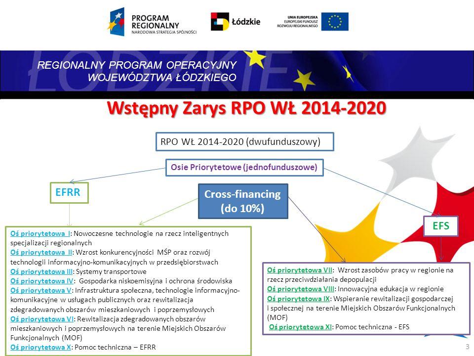 REGIONALNY PROGRAM OPERACYJNY WOJEWÓDZTWA ŁÓDZKIEGO RPO WŁ 2014-2020 (dwufunduszowy) Osie Priorytetowe (jednofunduszowe) Oś priorytetowa VII: Wzrost z