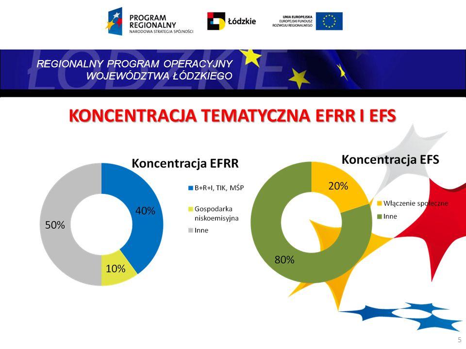 REGIONALNY PROGRAM OPERACYJNY WOJEWÓDZTWA ŁÓDZKIEGO Oś priorytetowa I: Nowoczesne technologie na rzecz inteligentnych specjalizacji regionalnych 15% EFRR* Oś priorytetowa II: Wzrost konkurencyjności MŚP oraz rozwój technologii informacyjno-komunikacyjnych w przedsiębiorstwach 23% EFRR* Oś priorytetowa III: Systemy transportowe 25% EFRR* Oś priorytetowa IV: Gospodarka niskoemisyjna i ochrona środowiska 20% EFRR* Oś priorytetowa V: Infrastruktura społeczna, technologie informacyjno- komunikacyjne w usługach publicznych oraz rewitalizacja zdegradowanych obszarów mieszkaniowych i poprzemysłowych 14% EFRR* Oś priorytetowa VI: Rewitalizacja zdegradowanych obszarów mieszkaniowych i poprzemysłowych na terenie MOF 5% EFRR* Oś priorytetowa VII: Wzrost zasobów pracy w regionie na rzecz przeciwdziałania depopulacji 46% EFS* Oś priorytetowa VIII: Innowacyjna edukacja w regionie 46 % EFS* Oś priorytetowa IX: Wspieranie rewitalizacji gospodarczej i społecznej na terenie MOF 4% EFS* Oś priorytetowa X: Pomoc techniczna – EFRR3% EFRR* Oś priorytetowa XI: Pomoc techniczna - EFS4% EFS* 6 Zarys RPO WŁ 2014-2020 * wstępna propozycja podziału