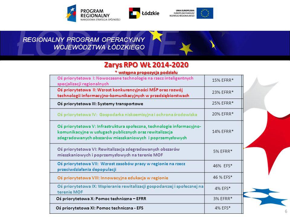 REGIONALNY PROGRAM OPERACYJNY WOJEWÓDZTWA ŁÓDZKIEGO 7 Planowana interwencja w województwie łódzkim w ramach RPO 2014-2020 w zakresie wydłużania aktywności zawodowej