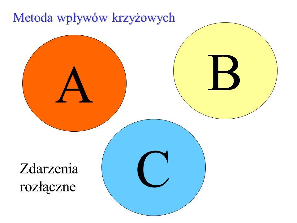 Metoda wpływów krzyżowych A B C Zdarzenia rozłączne