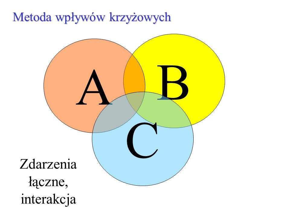 B Metoda wpływów krzyżowych A C Zdarzenia łączne, interakcja