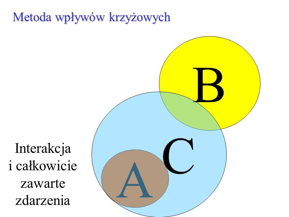 B Metoda wpływów krzyżowych A C Interakcja i całkowicie zawarte zdarzenia