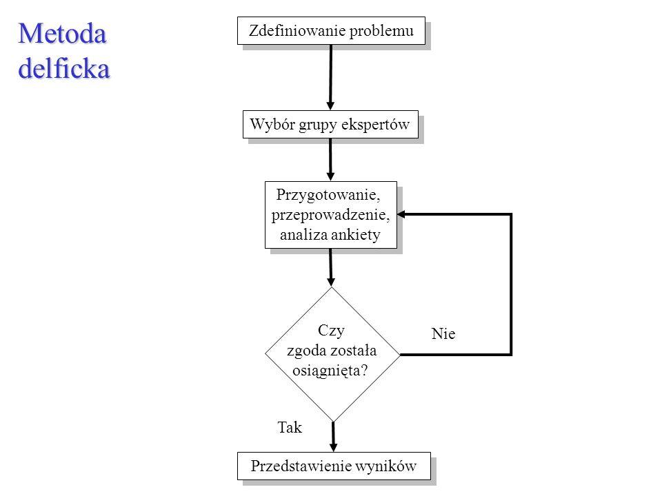 Metoda wpływów krzyżowych Metoda wzajemnych oddziaływań Ocena prawdopodobieństwa zajścia oraz terminu realizacji każdego ze zdarzeń Różna kolejność zdarzeń Cel: określenie przeciętnych prawdopodobieństw końcowych poszczególnych zdarzeń z uwzględnieniem skumulowanych wpływów wszystkich innych zdarzeń Kierunek, intensywność, opóźnienie Metoda delficka do uzyskania macierzy oddziaływań