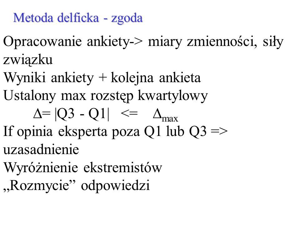 Metoda delficka - zgoda Opracowanie ankiety-> miary zmienności, siły związku Wyniki ankiety + kolejna ankieta Ustalony max rozstęp kwartylowy = |Q3 -
