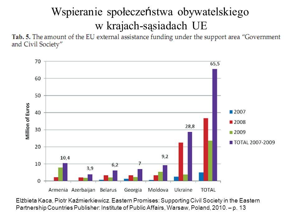 Elżbieta Kaca, Piotr Kaźmierkiewicz. Eastern Promises: Supporting Civil Society in the Eastern Partnership Countries Publisher: Institute of Public Af