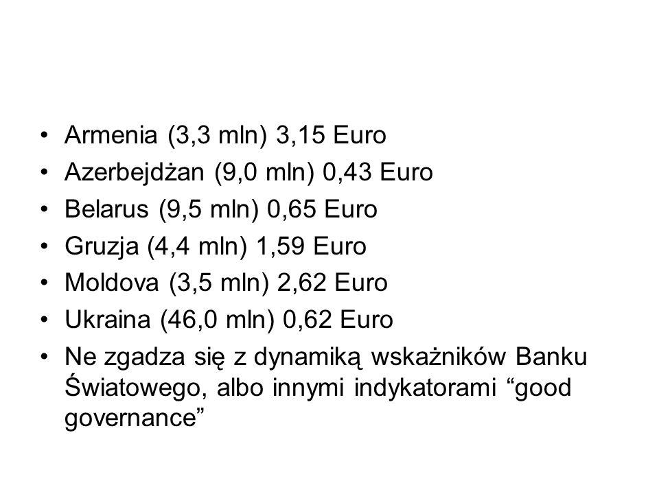 Armenia (3,3 mln) 3,15 Euro Azerbejdżan (9,0 mln) 0,43 Euro Belarus (9,5 mln) 0,65 Euro Gruzja (4,4 mln) 1,59 Euro Moldova (3,5 mln) 2,62 Euro Ukraina (46,0 mln) 0,62 Euro Ne zgadza się z dynamiką wskażników Banku Światowego, albo innymi indykatorami good governance
