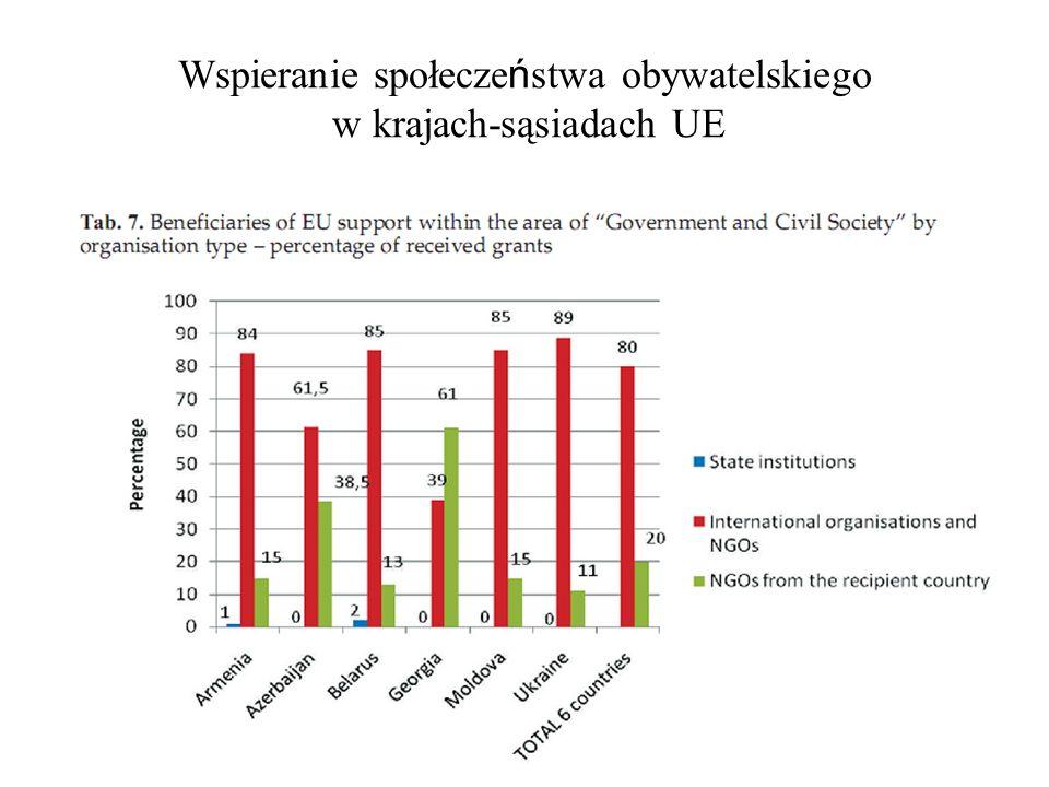 Wspieranie społecze ń stwa obywatelskiego w krajach-sąsiadach UE