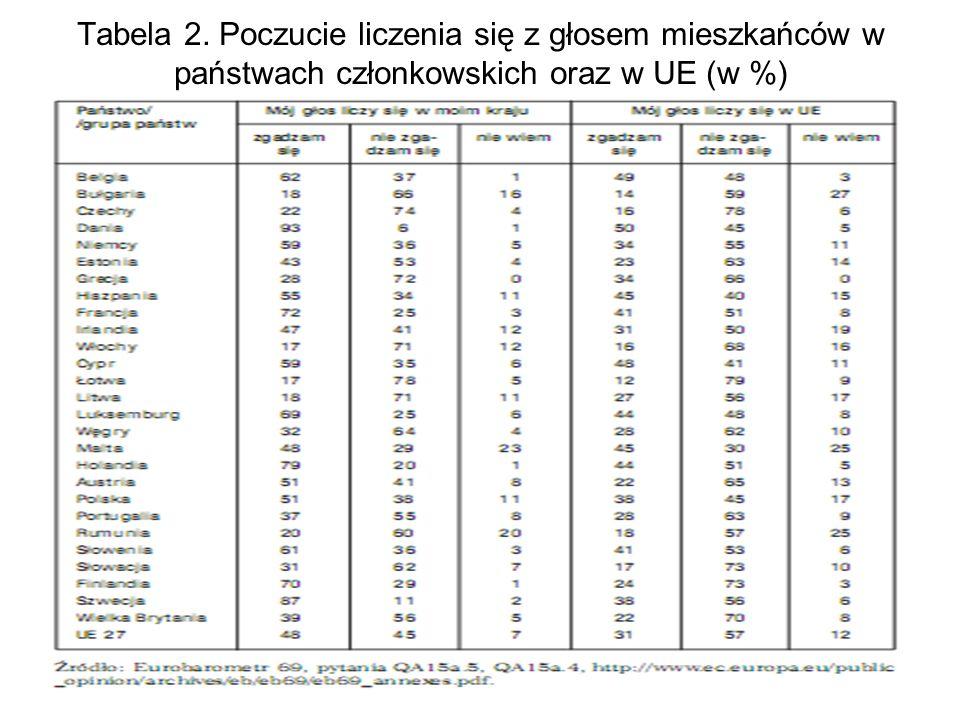 Tabela 2. Poczucie liczenia się z głosem mieszkańców w państwach członkowskich oraz w UE (w %)
