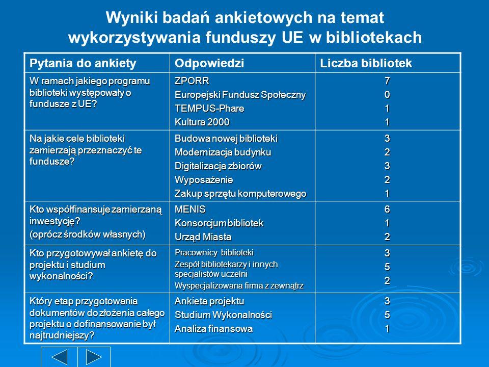 Wyniki badań ankietowych na temat wykorzystywania funduszy UE w bibliotekach Pytania do ankietyOdpowiedziLiczba bibliotek W ramach jakiego programu bi