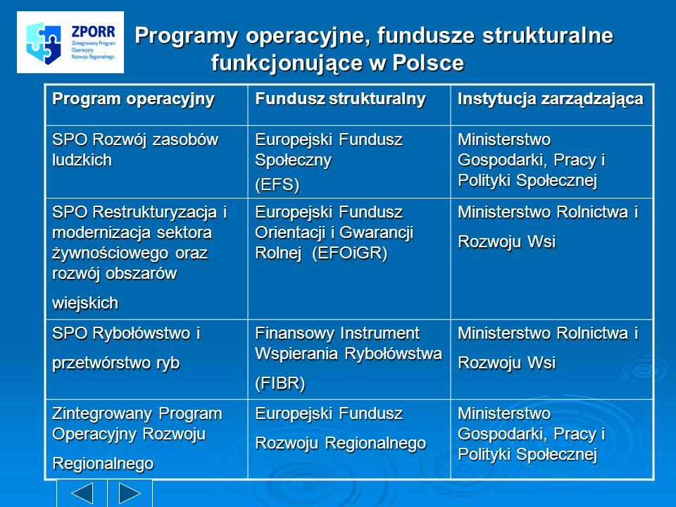 Programy operacyjne, fundusze strukturalne funkcjonujące w Polsce Programy operacyjne, fundusze strukturalne funkcjonujące w Polsce Program operacyjny