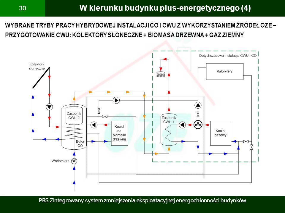 PBS Zintegrowany system zmniejszenia eksploatacyjnej energochłonności budynków 30 W kierunku budynku plus-energetycznego (4) WYBRANE TRYBY PRACY HYBRY