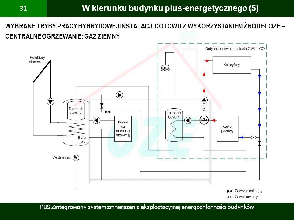 PBS Zintegrowany system zmniejszenia eksploatacyjnej energochłonności budynków 31 W kierunku budynku plus-energetycznego (5) WYBRANE TRYBY PRACY HYBRY