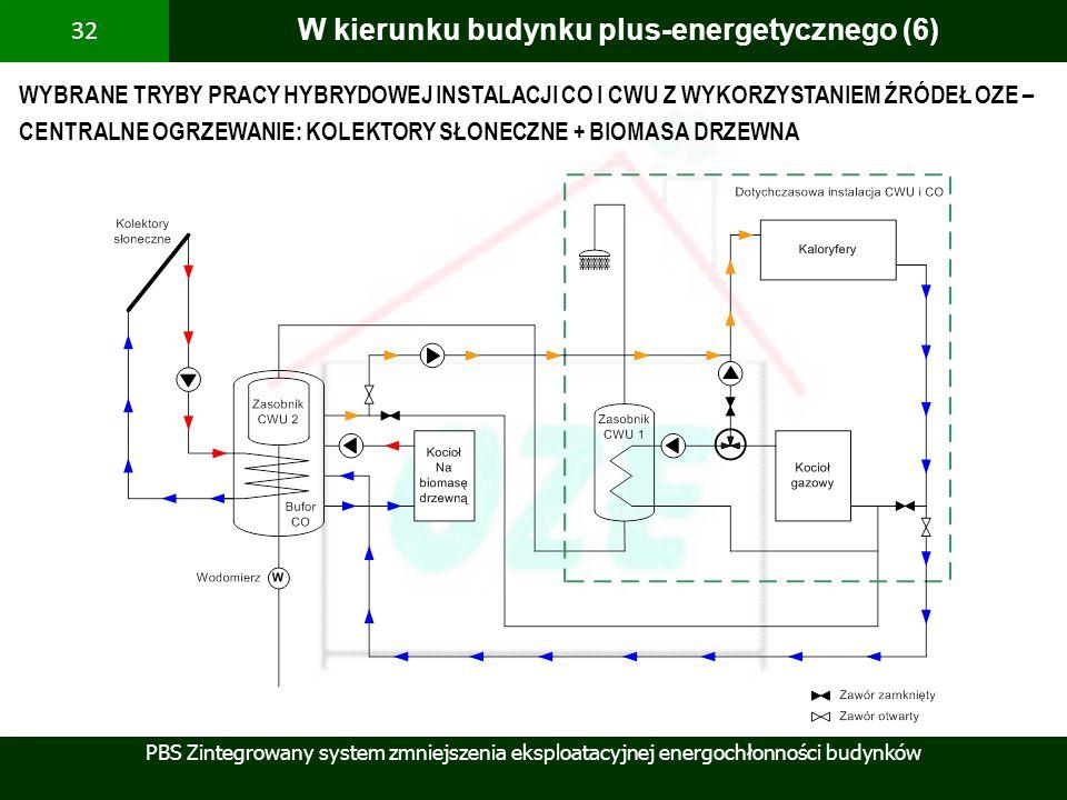 PBS Zintegrowany system zmniejszenia eksploatacyjnej energochłonności budynków 32 W kierunku budynku plus-energetycznego (6) WYBRANE TRYBY PRACY HYBRY