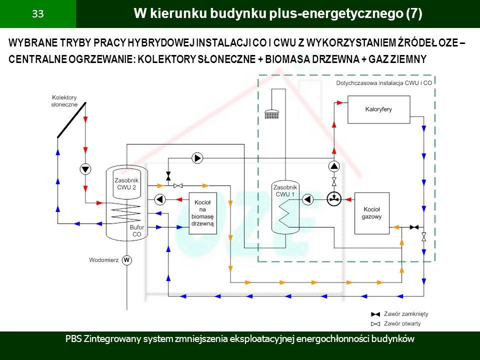 PBS Zintegrowany system zmniejszenia eksploatacyjnej energochłonności budynków 33 W kierunku budynku plus-energetycznego (7) WYBRANE TRYBY PRACY HYBRY