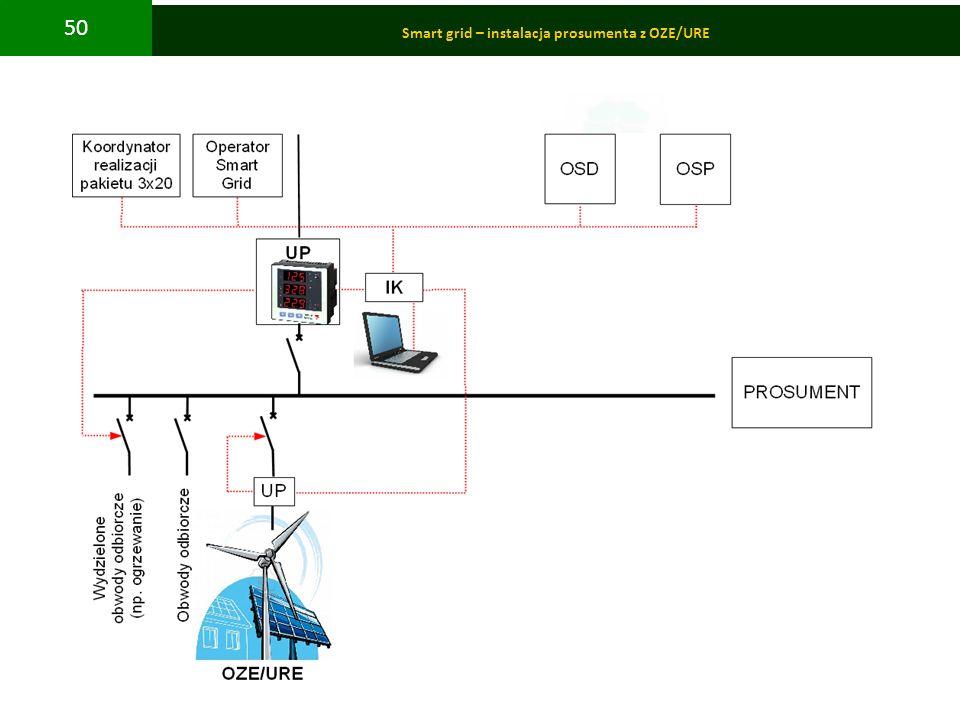 PBS Zintegrowany system zmniejszenia eksploatacyjnej energochłonności budynków 50 Smart grid – instalacja prosumenta z OZE/URE