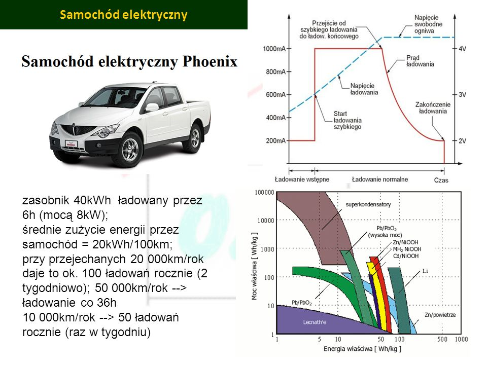 PBS Zintegrowany system zmniejszenia eksploatacyjnej energochłonności budynków 51 Samochód elektryczny zasobnik 40kWh ładowany przez 6h (mocą 8kW); śr