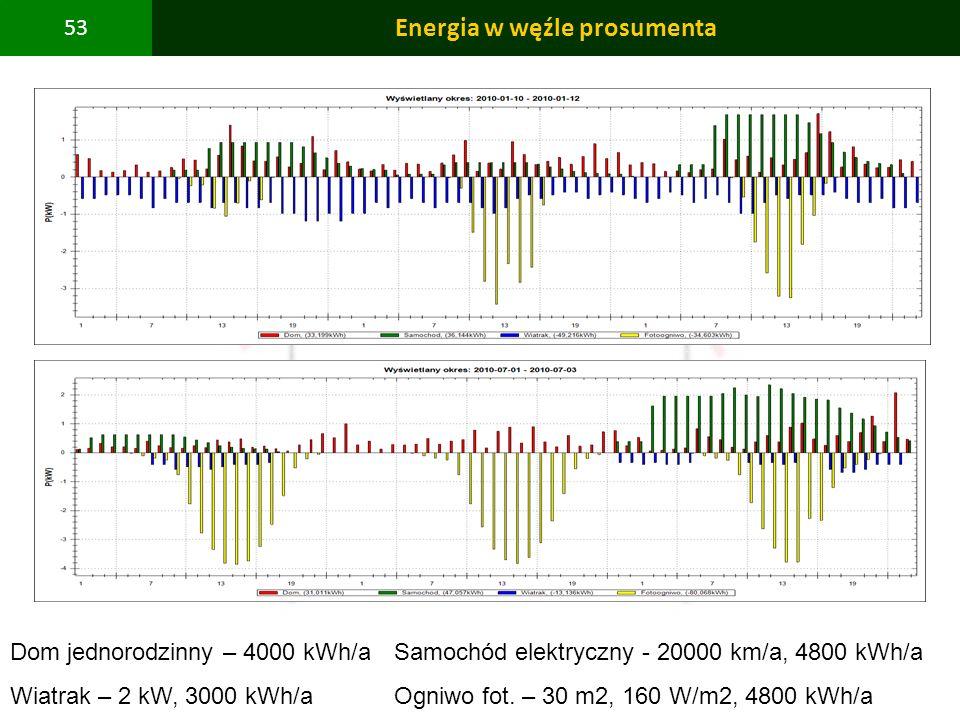 PBS Zintegrowany system zmniejszenia eksploatacyjnej energochłonności budynków 53 Energia w węźle prosumenta Dom jednorodzinny – 4000 kWh/aSamochód el