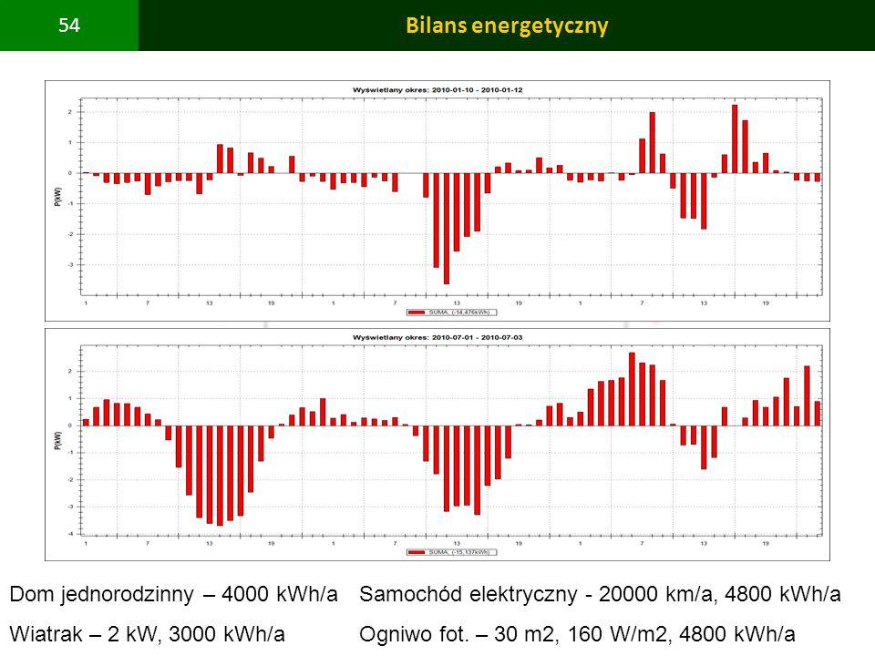 PBS Zintegrowany system zmniejszenia eksploatacyjnej energochłonności budynków 54 Bilans energetyczny Dom jednorodzinny – 4000 kWh/aSamochód elektrycz