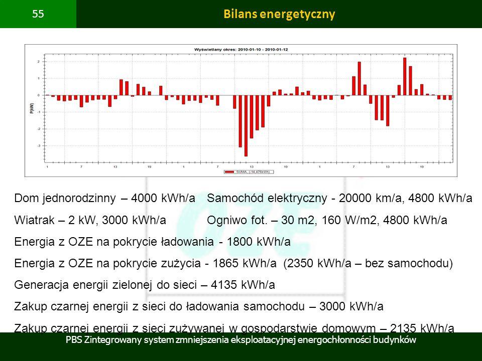 PBS Zintegrowany system zmniejszenia eksploatacyjnej energochłonności budynków 55 Bilans energetyczny Dom jednorodzinny – 4000 kWh/aSamochód elektrycz