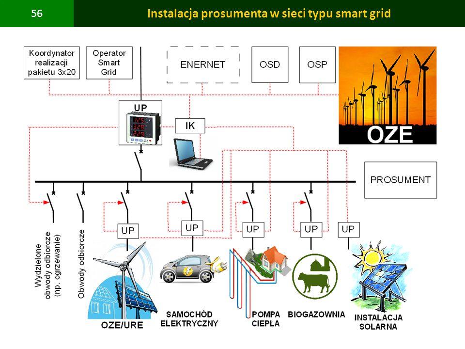 PBS Zintegrowany system zmniejszenia eksploatacyjnej energochłonności budynków 56 Instalacja prosumenta w sieci typu smart grid