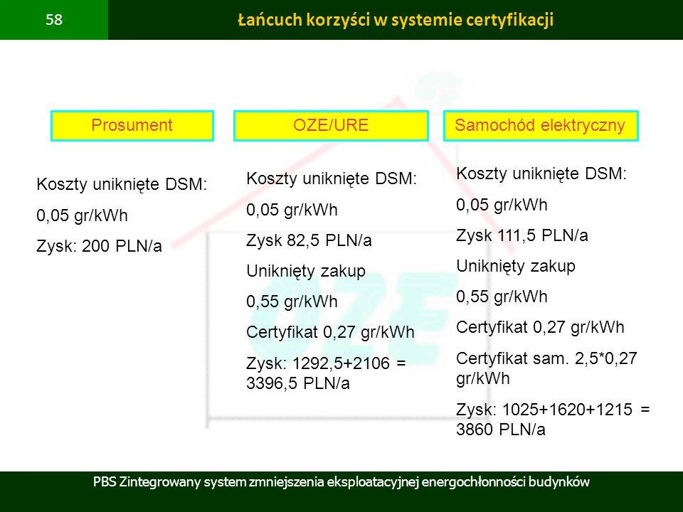 PBS Zintegrowany system zmniejszenia eksploatacyjnej energochłonności budynków 58 Łańcuch korzyści w systemie certyfikacji ProsumentSamochód elektrycz