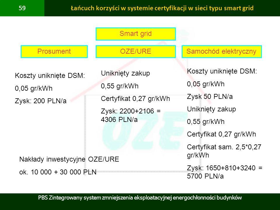PBS Zintegrowany system zmniejszenia eksploatacyjnej energochłonności budynków 59Łańcuch korzyści w systemie certyfikacji w sieci typu smart grid Pros