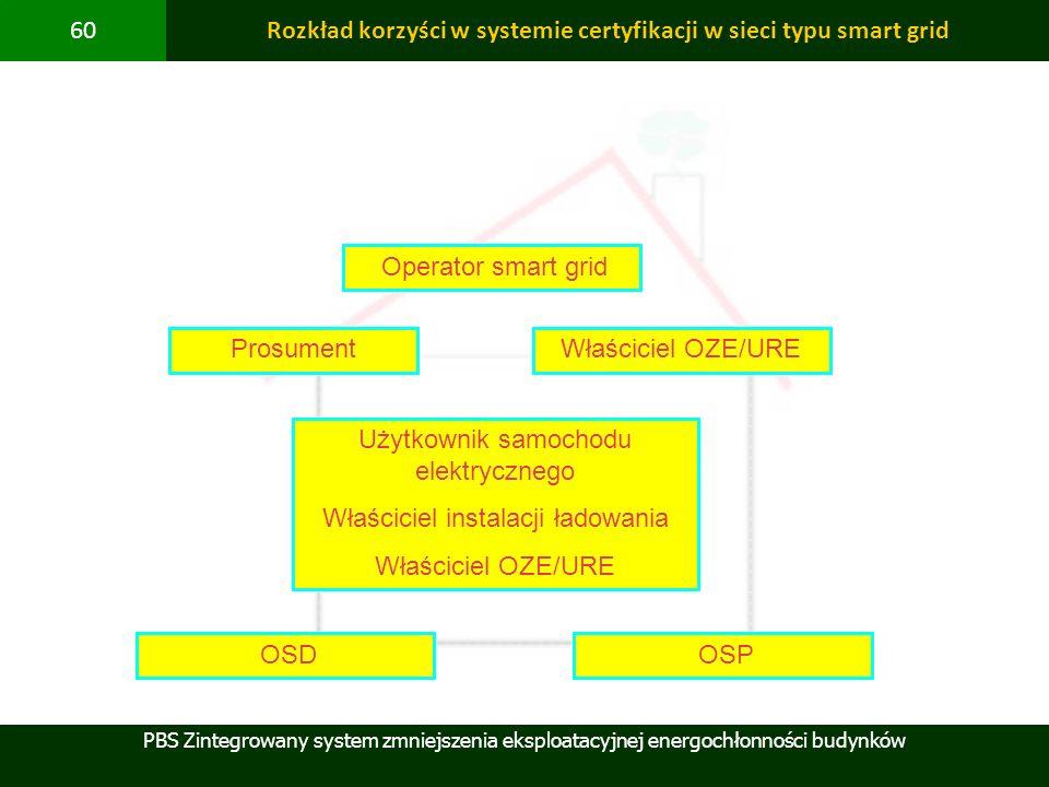 PBS Zintegrowany system zmniejszenia eksploatacyjnej energochłonności budynków 60Rozkład korzyści w systemie certyfikacji w sieci typu smart grid Pros