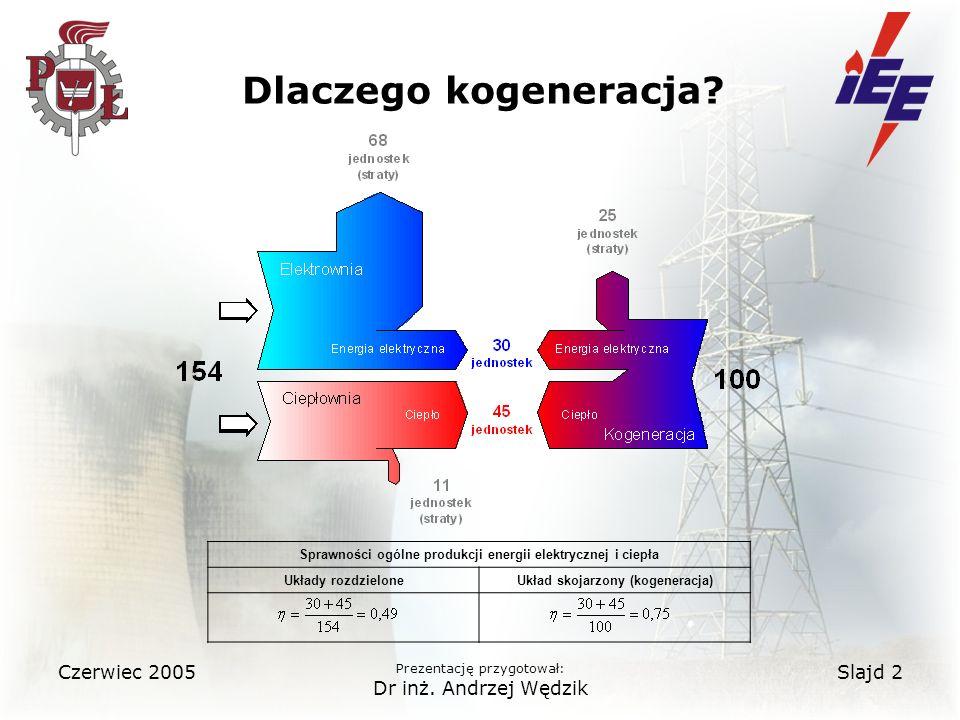 Czerwiec 2005 Prezentację przygotował: Dr inż.Andrzej Wędzik Slajd 2 Dlaczego kogeneracja.