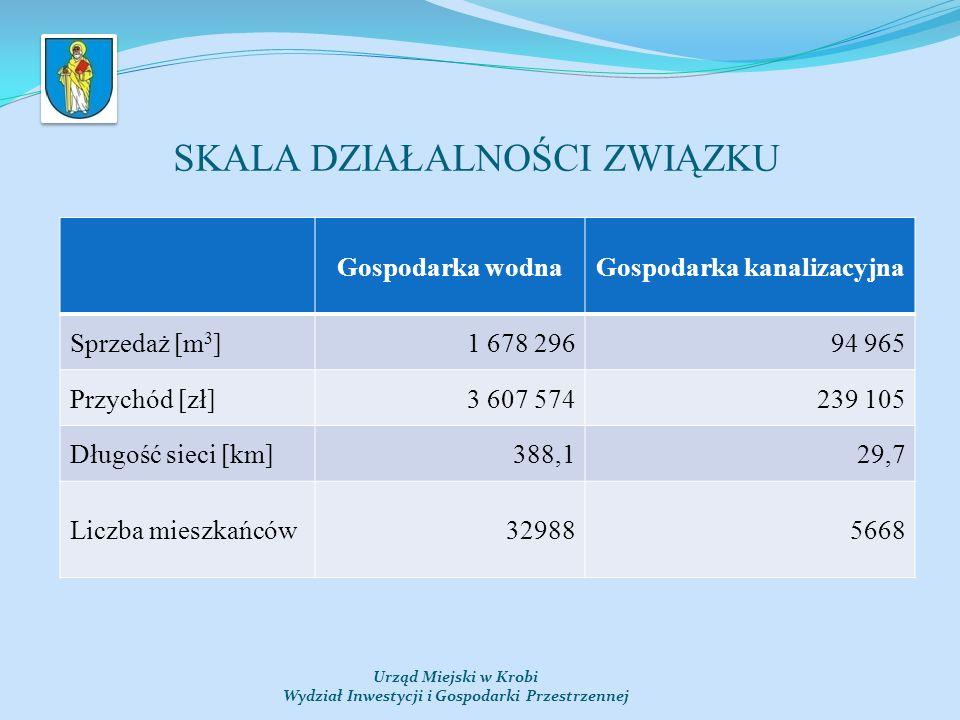 Urząd Miejski w Krobi Wydział Inwestycji i Gospodarki Przestrzennej WYDATKI INWESTYCYJNE W LATACH 2007-2013 [%]