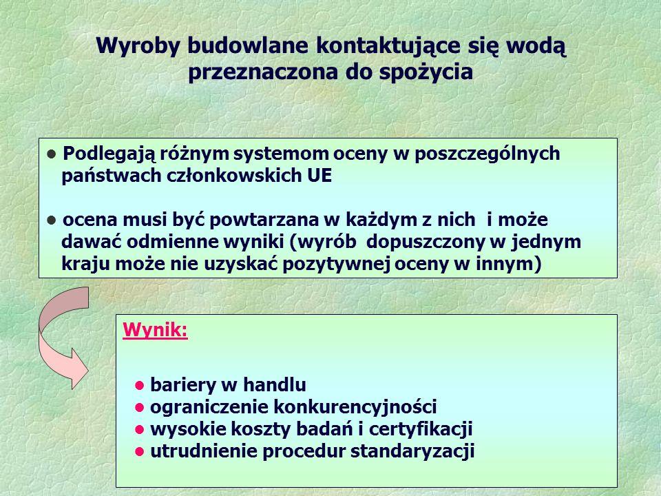 Wyroby budowlane kontaktujące się wodą przeznaczona do spożycia Podlegają różnym systemom oceny w poszczególnych państwach członkowskich UE ocena musi być powtarzana w każdym z nich i może dawać odmienne wyniki (wyrób dopuszczony w jednym kraju może nie uzyskać pozytywnej oceny w innym) Wynik: bariery w handlu ograniczenie konkurencyjności wysokie koszty badań i certyfikacji utrudnienie procedur standaryzacji