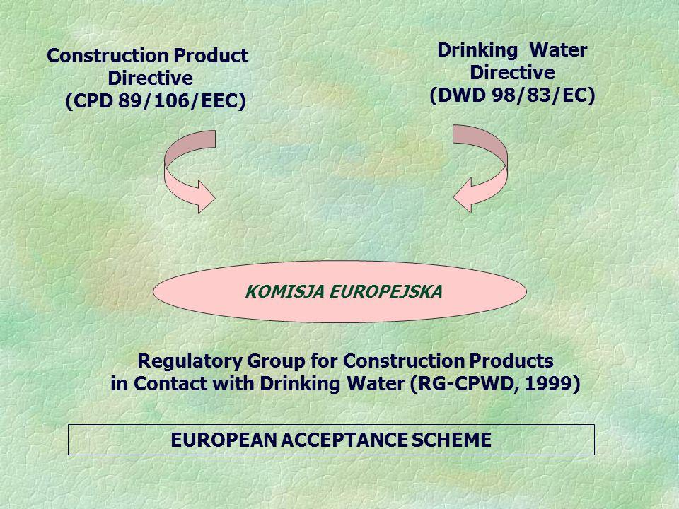 Construction Product Directive (CPD 89/106/EEC) Drinking Water Directive (DWD 98/83/EC) KOMISJA EUROPEJSKA Regulatory Group for Construction Products