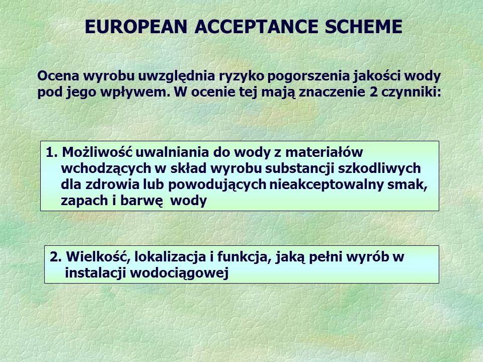 EUROPEAN ACCEPTANCE SCHEME Ocena wyrobu uwzględnia ryzyko pogorszenia jakości wody pod jego wpływem. W ocenie tej mają znaczenie 2 czynniki: 1. Możliw