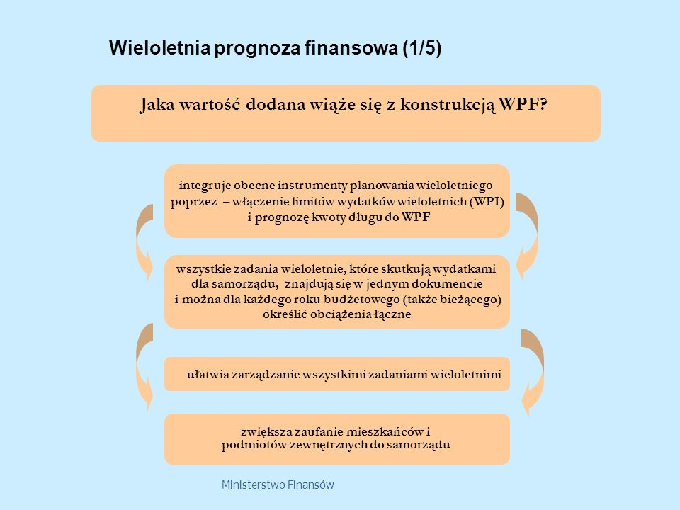 Ministerstwo Finansów Wieloletnia prognoza finansowa (1/5) Jaka wartość dodana wiąże się z konstrukcją WPF? integruje obecne instrumenty planowania wi