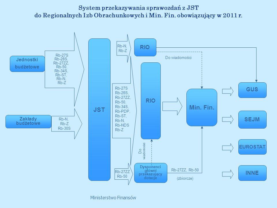 Ministerstwo Finansów System przekazywania sprawozdań z JST do Regionalnych Izb Obrachunkowych i Min. Fin. obowiązujący w 2011 r. Min. Fin. GUS EUROST