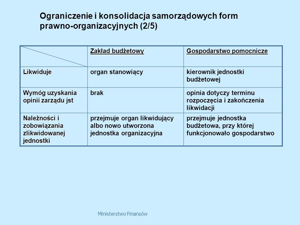 Ministerstwo Finansów Ograniczenie i konsolidacja samorządowych form prawno-organizacyjnych (2/5) Zakład budżetowy Gospodarstwo pomocnicze Likwidujeor