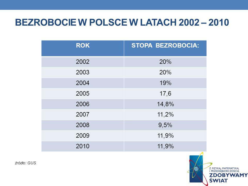 BEZROBOCIE W POLSCE W LATACH 2002 – 2010 źródło: GUS ROKSTOPA BEZROBOCIA: 200220% 200320% 200419% 200517,6 200614,8% 200711,2% 20089,5% 200911,9% 2010