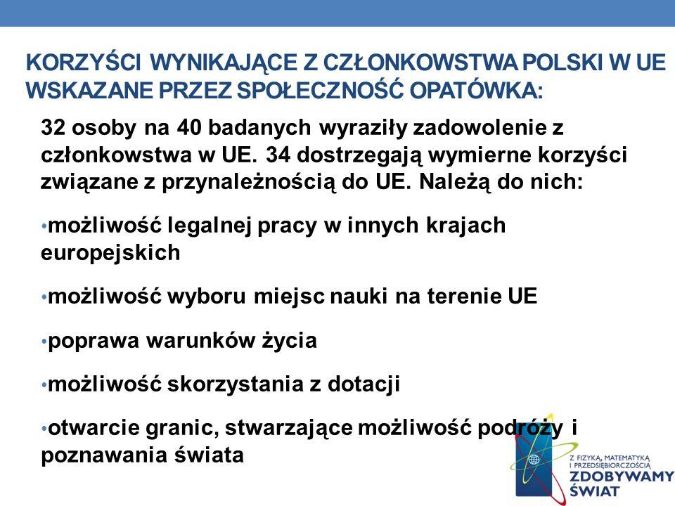 KORZYŚCI WYNIKAJĄCE Z CZŁONKOWSTWA POLSKI W UE WSKAZANE PRZEZ SPOŁECZNOŚĆ OPATÓWKA: 32 osoby na 40 badanych wyraziły zadowolenie z członkowstwa w UE.