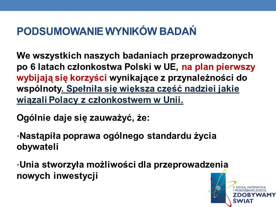PODSUMOWANIE WYNIKÓW BADAŃ We wszystkich naszych badaniach przeprowadzonych po 6 latach członkostwa Polski w UE, na plan pierwszy wybijają się korzyśc