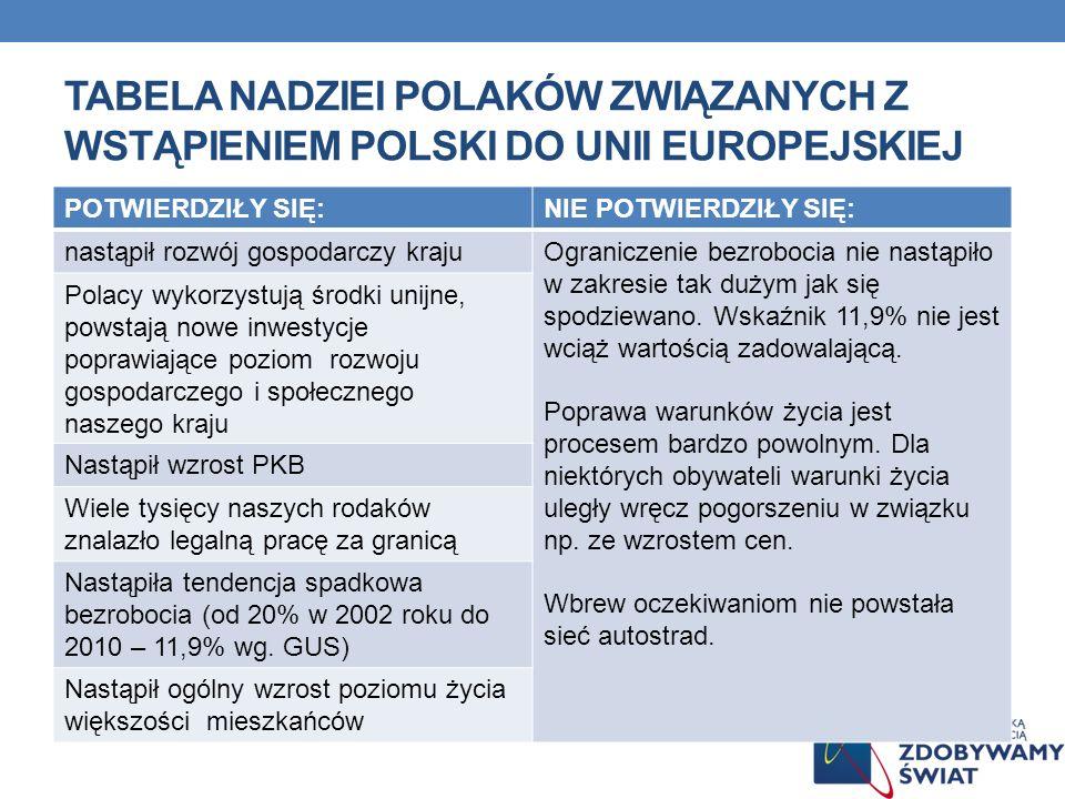 TABELA NADZIEI POLAKÓW ZWIĄZANYCH Z WSTĄPIENIEM POLSKI DO UNII EUROPEJSKIEJ POTWIERDZIŁY SIĘ:NIE POTWIERDZIŁY SIĘ: nastąpił rozwój gospodarczy krajuOg