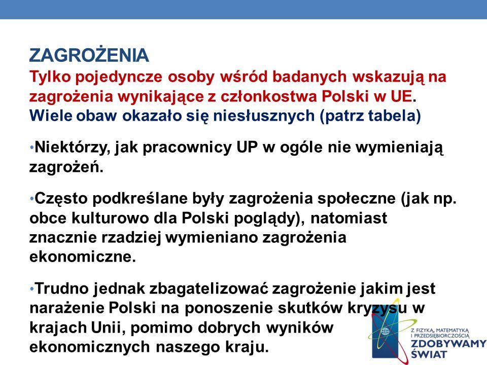 ZAGROŻENIA Tylko pojedyncze osoby wśród badanych wskazują na zagrożenia wynikające z członkostwa Polski w UE. Wiele obaw okazało się niesłusznych (pat
