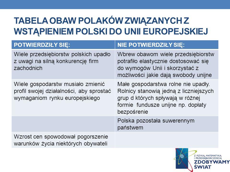 TABELA OBAW POLAKÓW ZWIĄZANYCH Z WSTĄPIENIEM POLSKI DO UNII EUROPEJSKIEJ POTWIERDZIŁY SIĘ:NIE POTWIERDZIŁY SIĘ: Wiele przedsiębiorstw polskich upadło