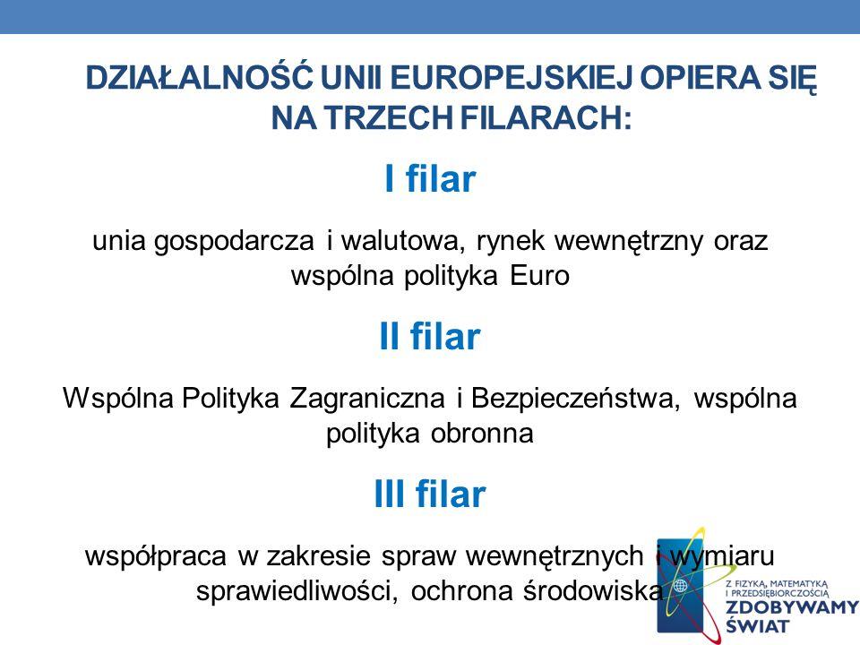 DZIAŁALNOŚĆ UNII EUROPEJSKIEJ OPIERA SIĘ NA TRZECH FILARACH: I filar unia gospodarcza i walutowa, rynek wewnętrzny oraz wspólna polityka Euro II filar