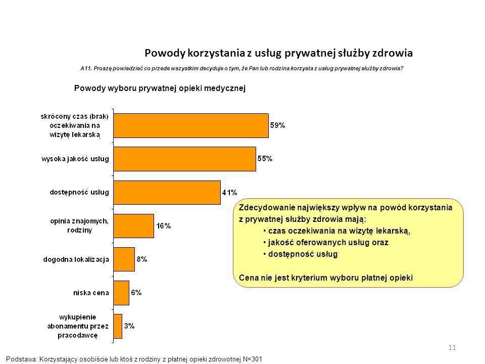 Powody korzystania z usług prywatnej służby zdrowia A11. Proszę powiedzieć co przede wszystkim decyduje o tym, że Pan lub rodzina korzysta z usług pry