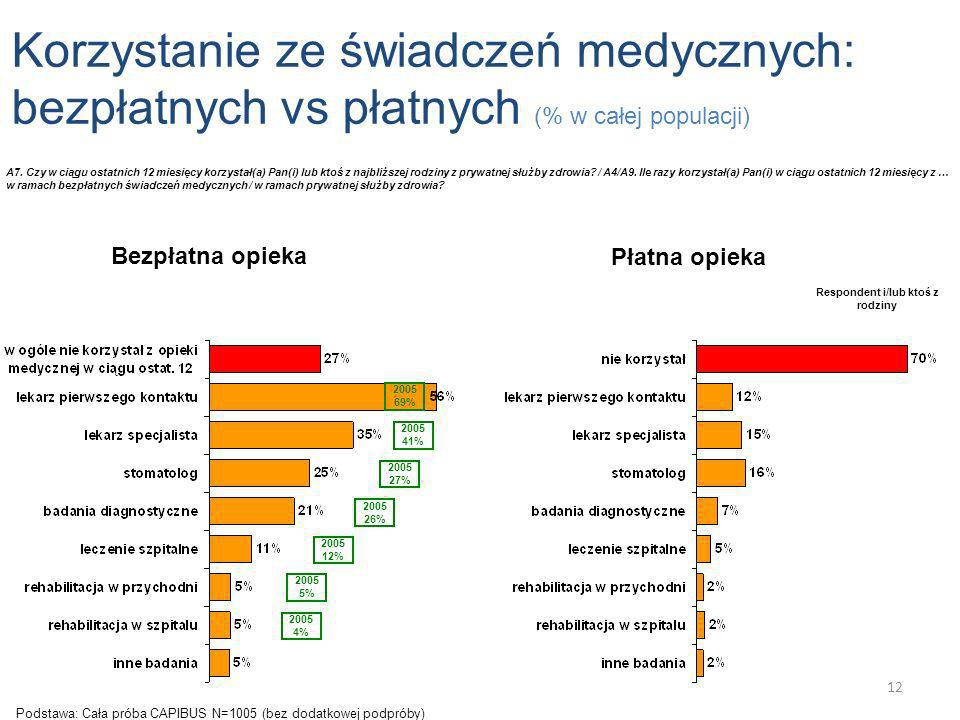 Korzystanie ze świadczeń medycznych: bezpłatnych vs płatnych (% w całej populacji) Płatna opieka A7. Czy w ciągu ostatnich 12 miesięcy korzystał(a) Pa