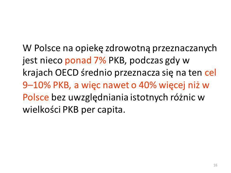 W Polsce na opiekę zdrowotną przeznaczanych jest nieco ponad 7% PKB, podczas gdy w krajach OECD średnio przeznacza się na ten cel 9–10% PKB, a więc na