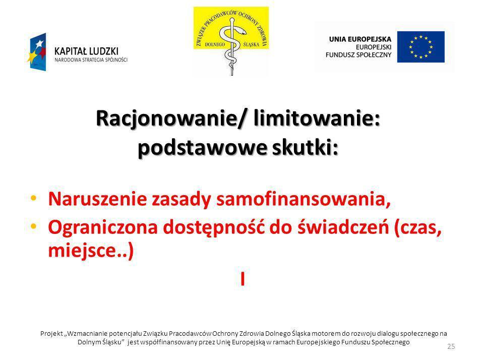 Racjonowanie/ limitowanie: podstawowe skutki: Naruszenie zasady samofinansowania, Ograniczona dostępność do świadczeń (czas, miejsce..) I Projekt Wzma